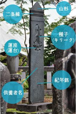 板碑の各部名称
